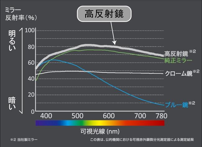 ●ミラーの反射率の違い。「高反射」は写ったものが明るく、より見えやすい