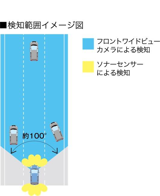 ●「ホンダセンシング」は全車標準装備。前方を広角に検知するフロントワイドビューカメラを初搭載。合わせて計8つのソナーセンサーを装備
