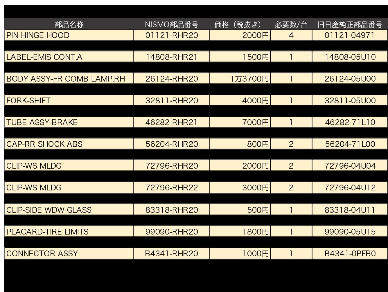 ●BNR32型用NISMOヘリテージパーツ追加アイテム一覧